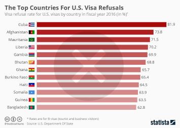 Chart: Sharp Increase In H-1B Visa Denials | Statista