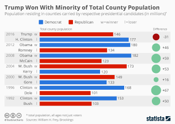 Trump Won With Minority of Total County Population