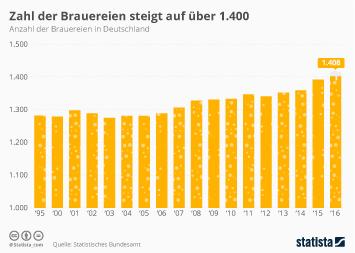 Zahl der Brauereien steigt auf über 1.400