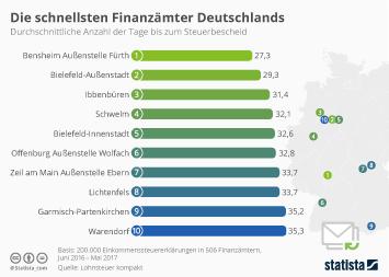 Die schnellsten Finanzämter Deutschlands