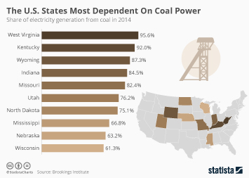 U.S. Energy Consumption Infographic - The U.S. States Most Dependent On Coal Power