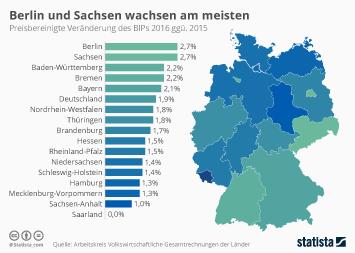 Berlin und Sachsen wachsen am meisten