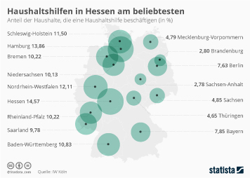 Haushalte in Deutschland Infografik - Haushaltshilfen in Hessen am beliebtesten