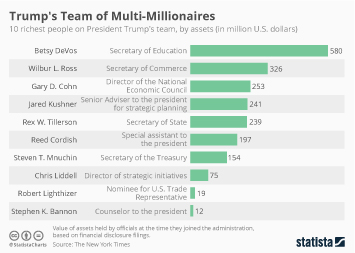 Trump's Team of Multi-Millionaires