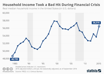 Household Income Took a Bad Hit During Financial Crisis