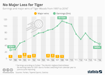 Golf Infographic - No Major Loss for Tiger
