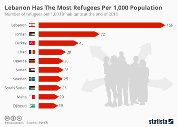 Lebanon Has By Far The Most Refugees Per 1,000 Population