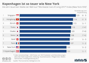 Kopenhagen ist so teuer wie New York
