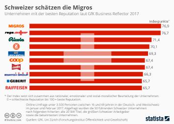 Marketing-Rankings Infografik - Schweizer schätzen die Migros