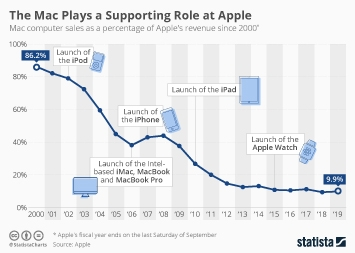 The Mac Plays a Supporting Role at Apple
