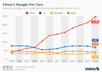 China's Hunger For Cars