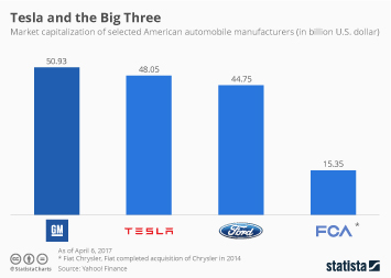 Automotive Industry in China: Manufacturing Infographic - Tesla And The Big Three