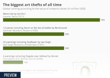 The World's Biggest Art Heists