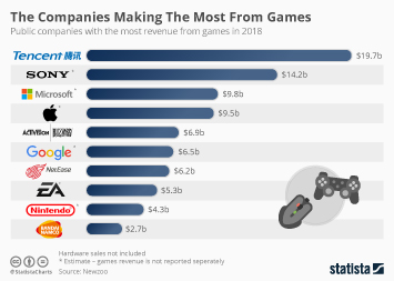 Gaming Infographic - The Companies Making The Most From Video Games