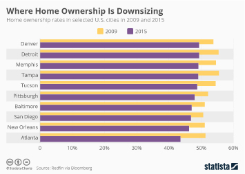 Where Home Ownership Is Downsizing