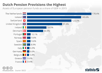 Dutch Pension Provisions the Highest
