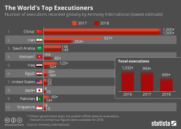The World's Top Executioners
