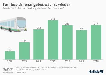 Fernbusmarkt Infografik - Kein Wachstum mehr beim Fernbusnetz