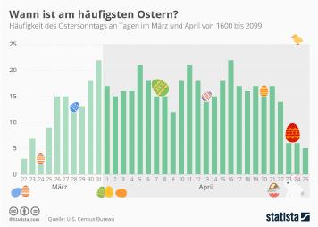 Ostern Infografik - Auf welches Datum fällt Ostern im Zeitraum von 500 Jahren am häufigsten?