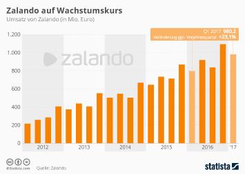 Zalando Infografik - Zalando auf Wachstumskurs