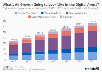 Global Advertising Market Infographic - Where's Digital Advertising Headed?