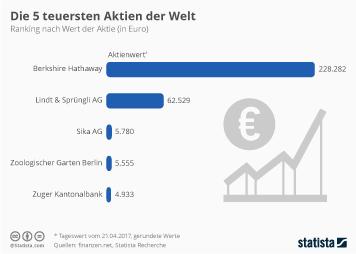 Die 5 teuersten Aktien der Welt
