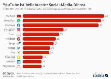 YouTube ist beliebtester Social-Media-Dienst