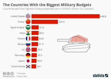The Countries With the Biggest Military Budgets