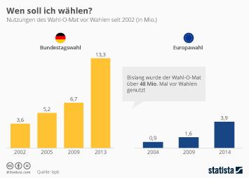Bundestagswahl 2013 Infografik - Wen soll ich wählen?
