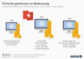 FinTech in der Schweiz Infografik - FinTechs gewinnen an Bedeutung