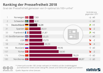 Ranking der Pressefreiheit 2018