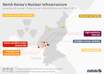 Defense and arms Infographic - North Korea's Nuclear Infrastructure