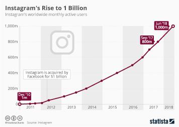 Instagram Infographic - Instagram's Rise to 1 Billion