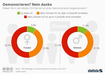 Straßen in Deutschland Infografik - Demonstrieren? Nein danke