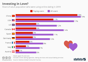 irish online dating statistics and facts