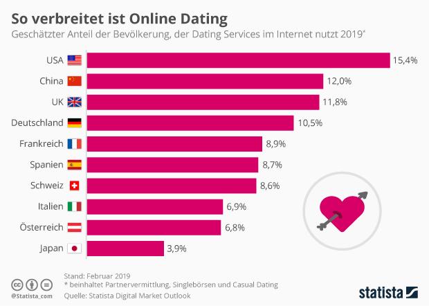 Anteil der Bevölkerung der für Dating Services im Internet zahlt