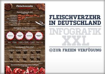 Pro Kopf Verbrauch Infografik - Fleischverzehr der Deutschen