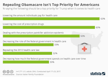 Repealing Obamacare Isn't Top Priority for Americans