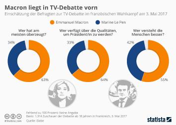 Macron liegt in TV-Debatte vorn