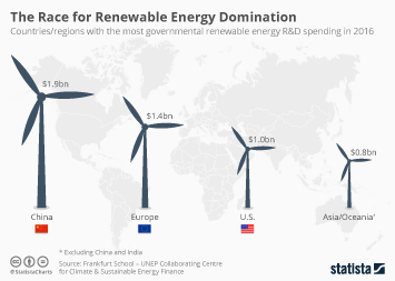The Race for Renewable Energy Domination