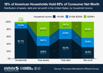 18% of American Households Hold 69% of Consumer Net Worth
