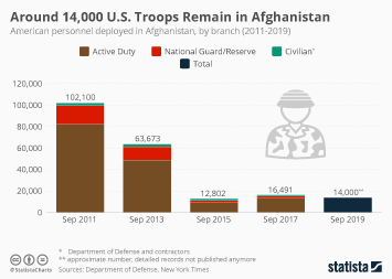 Around 14,000 U.S. Troops Remain in Afghanistan