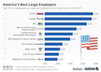 Chart: America's Best Large Employers | Statista