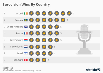 Eurovision Song Contest Infographic - Eurovision Wins By Country