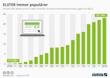Steuereinnahmen Infografik - ELSTER immer populärer