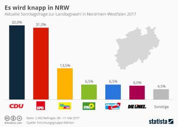 Landtagswahl in Nordrhein-Westfalen Infografik - Es wird knapp in NRW