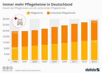 Pflege in Deutschland Infografik - Zahl der Pflegeheime in Deutschland nimmt zu