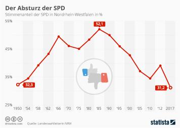 Nordrhein-Westfalen Infografik - Der Absturz der SPD