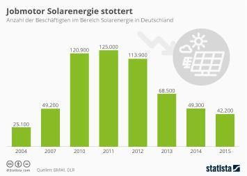 Nachhaltigkeit Infografik - Jobmotor Solarenergie stottert