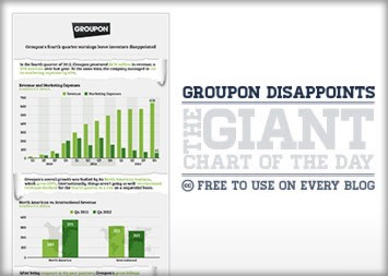Groupon's 4th Quarter Results Leave Investors Disappointed